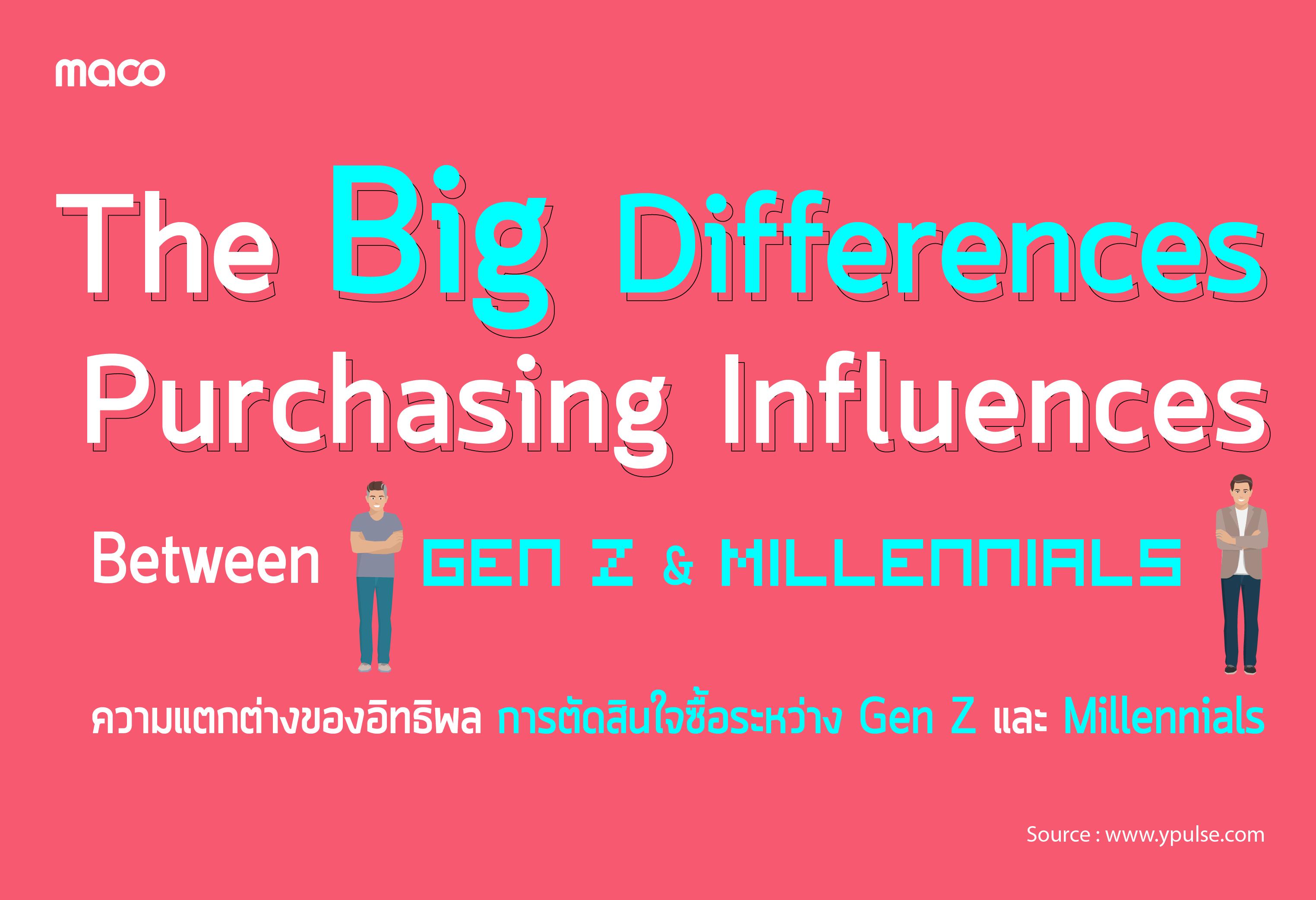 ความแตกต่างของอิทธิผลการตัดสินใจซื้อระหว่าง Gen Z และ Millennials